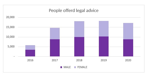 graph showing the total number of people JCU offered legal advice to 2016-2020
