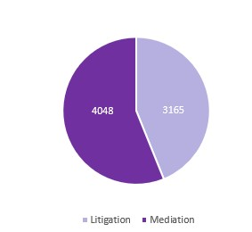 graph showing the total of cases solved by Justice Centres Uganda
