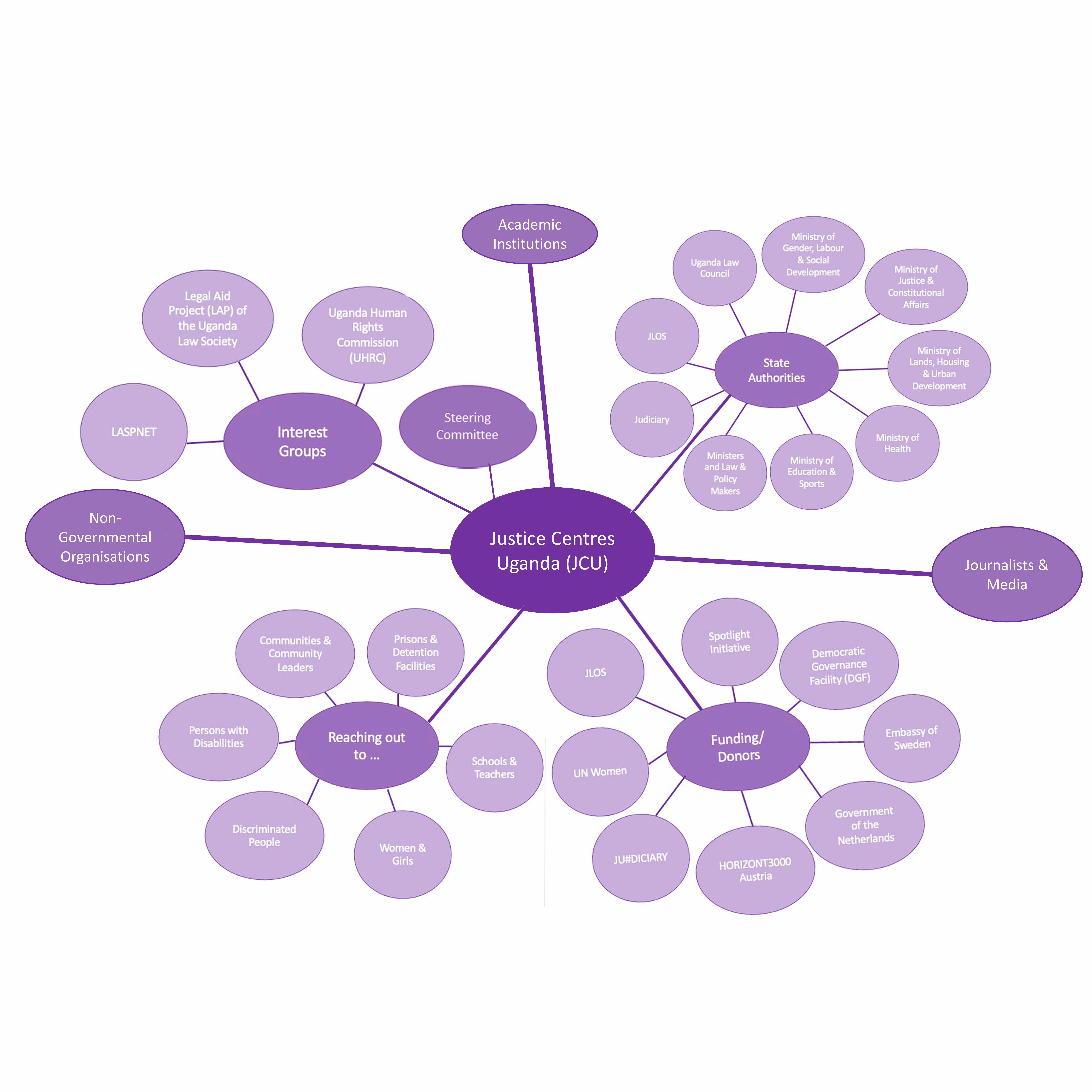 JCU partner network