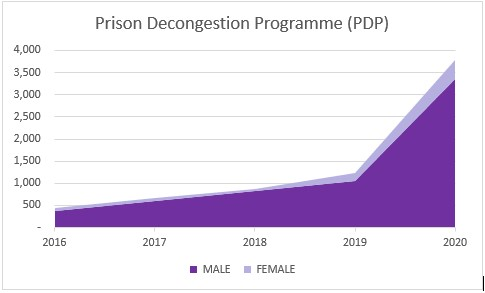 graph showing the number of all cases JCU successfully handled within it's Prison Decongestion Programme 2016-2020