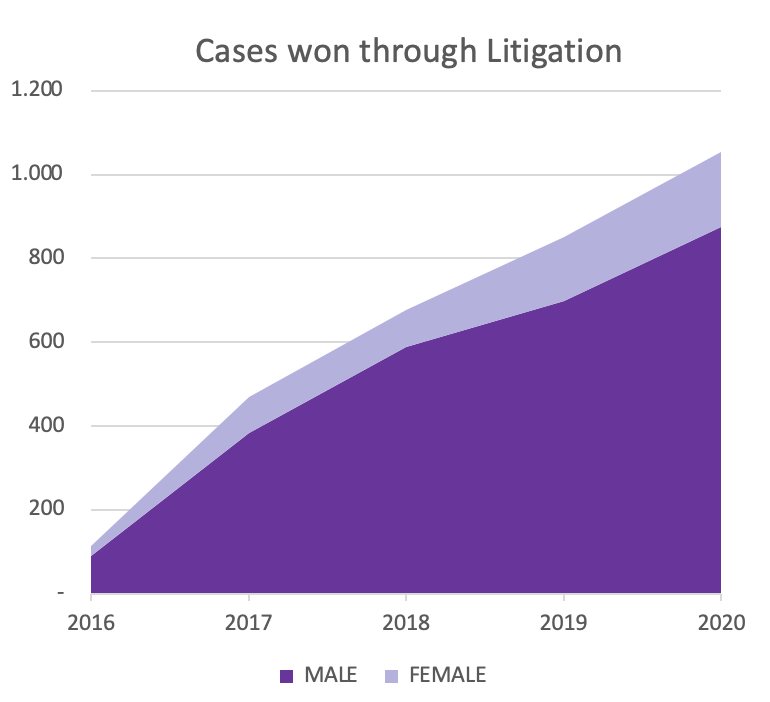 graph showing the number of all cases JCU won through litigation 2016-2020