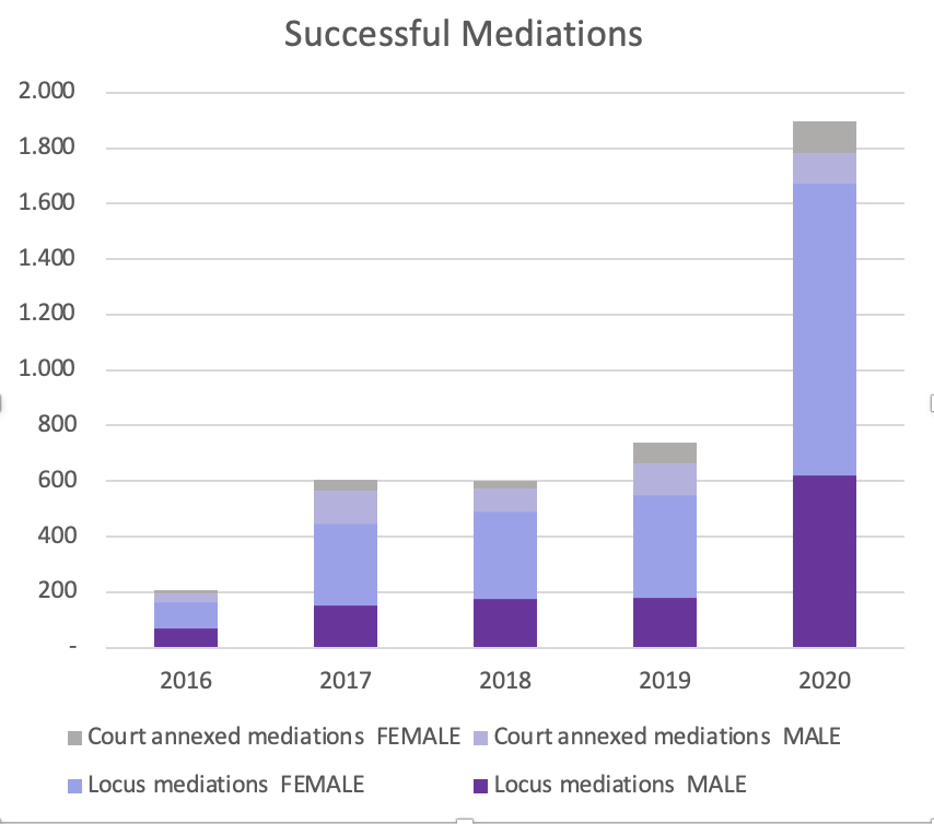 graph showing all the number of successful mediations of JCU 2016-2020